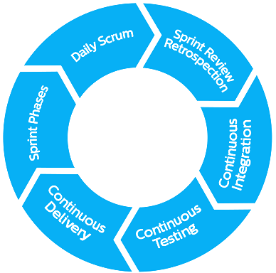 Development Process Circle